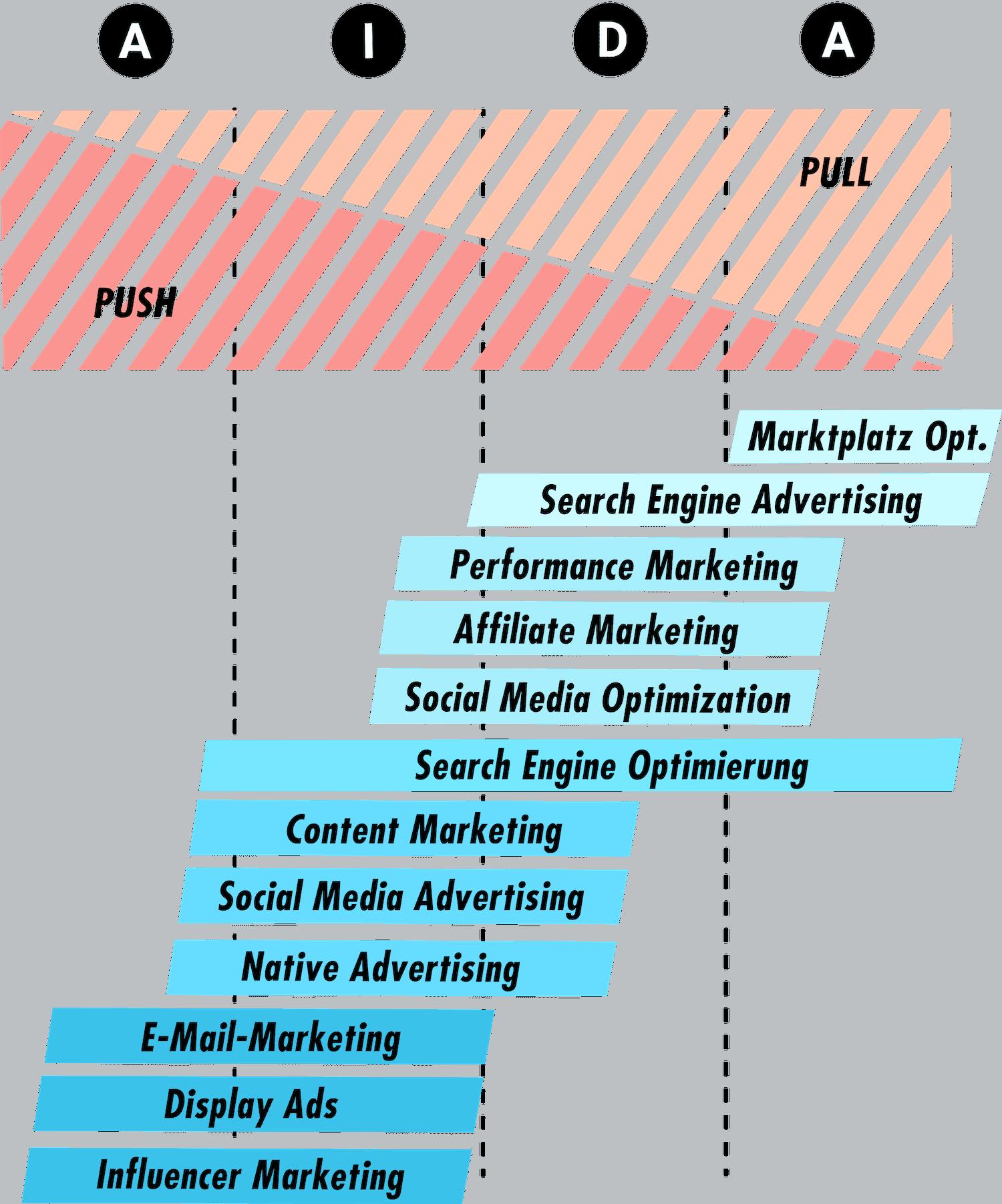 AIDA Funnel Online Marketing huks Push Pull